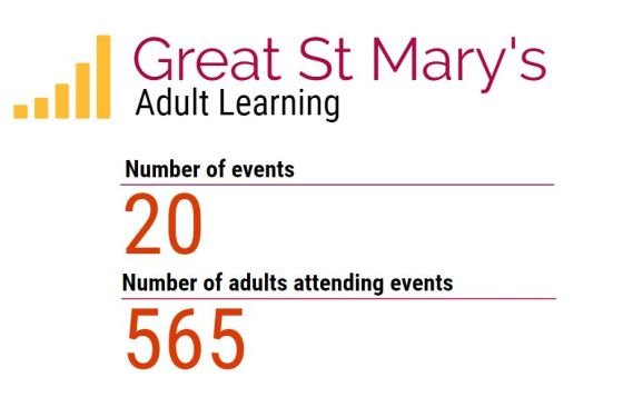 adult learning stats
