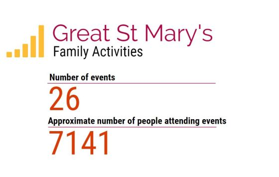 family activities stats