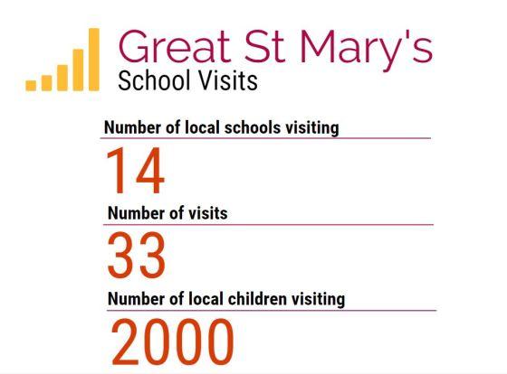 school visits stats