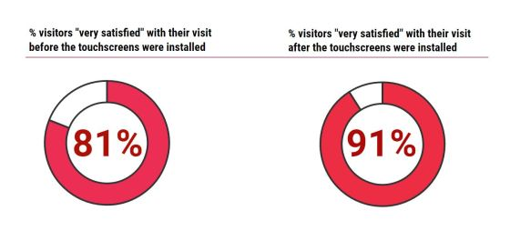 visitor satisfaction before after