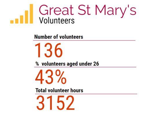 volunteers stats